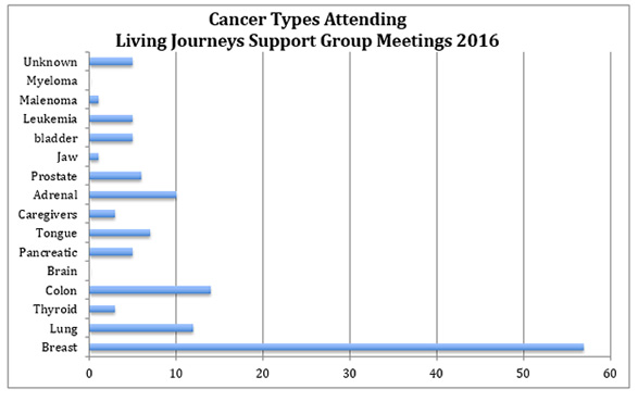 Living Journeys Attending by Cancer Type